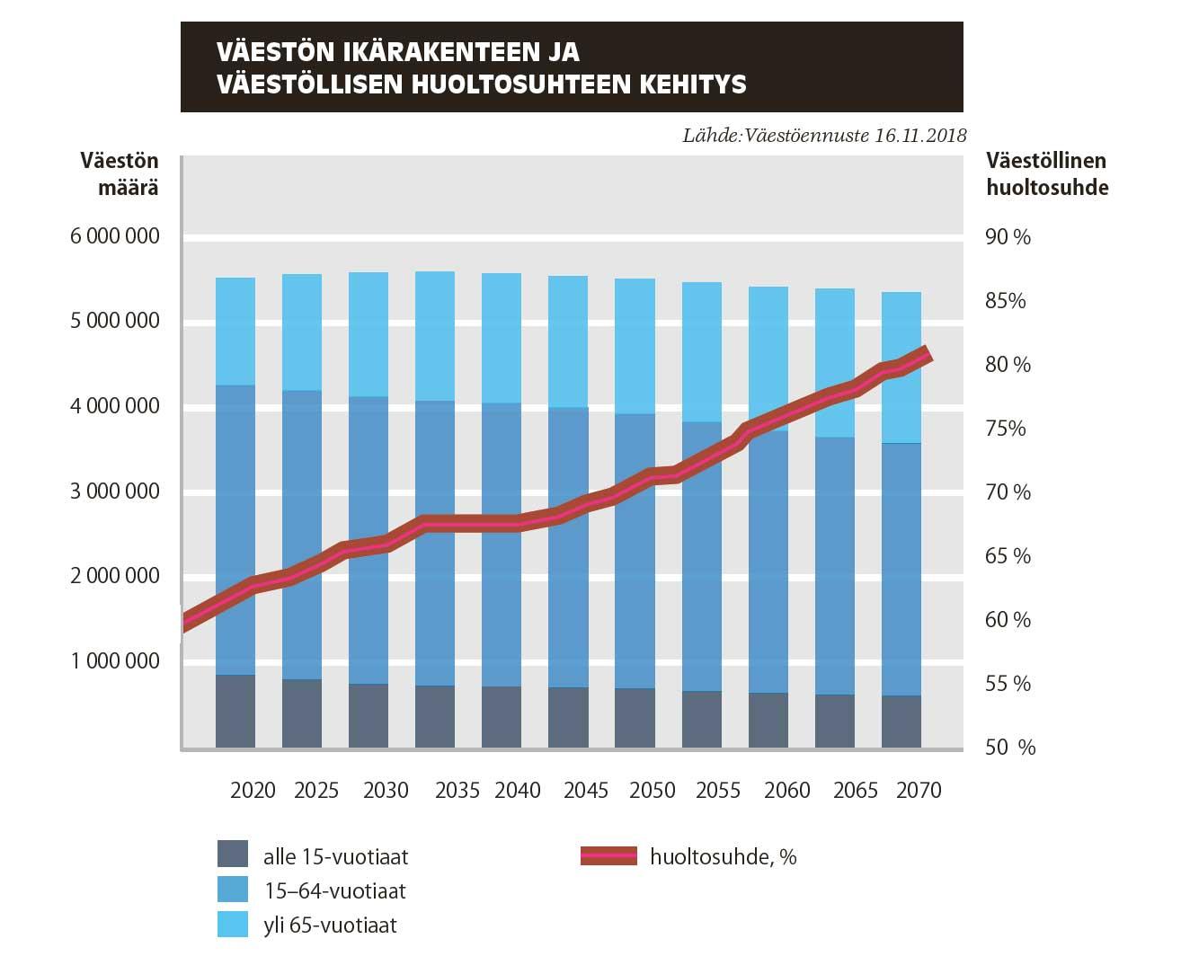 Väestön ikärakenteen ja väestöllisen huoltusuhteen kehitys