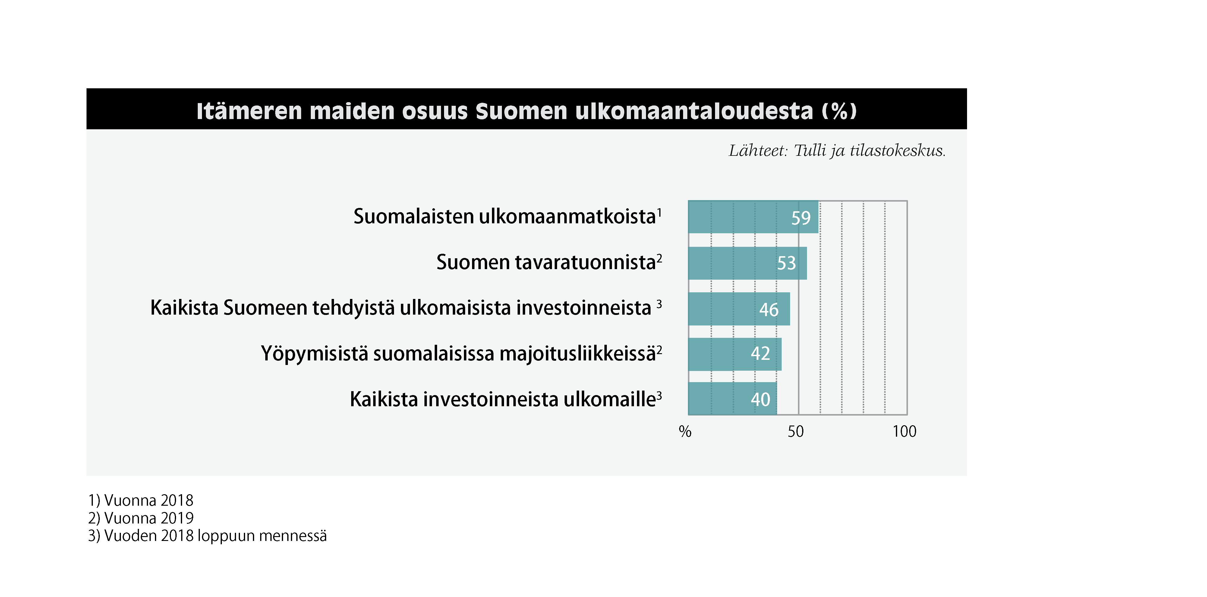 Itämeren maiden osuus Suomen ulkomaantaloudesta: Suomalaisten ulkomaanmatkoista (vuonna 2018) 59 %. Suomen tavaratuonnista (vuonna 2019) 53 %. Kaikista Suomeen tehdyistä ulkomaisista investoinneista (vuoden 2018 loppuun mennessä) 46 %. Yöpymisistä suomalaisissa majoitusliikkeissä (vuonna 2019) 42 %. Kaikista investoinneista ulkomaille (vuoden 2018 loppuun mennessä) 40 %. Lähteet: Tulli ja tilastokeskus.