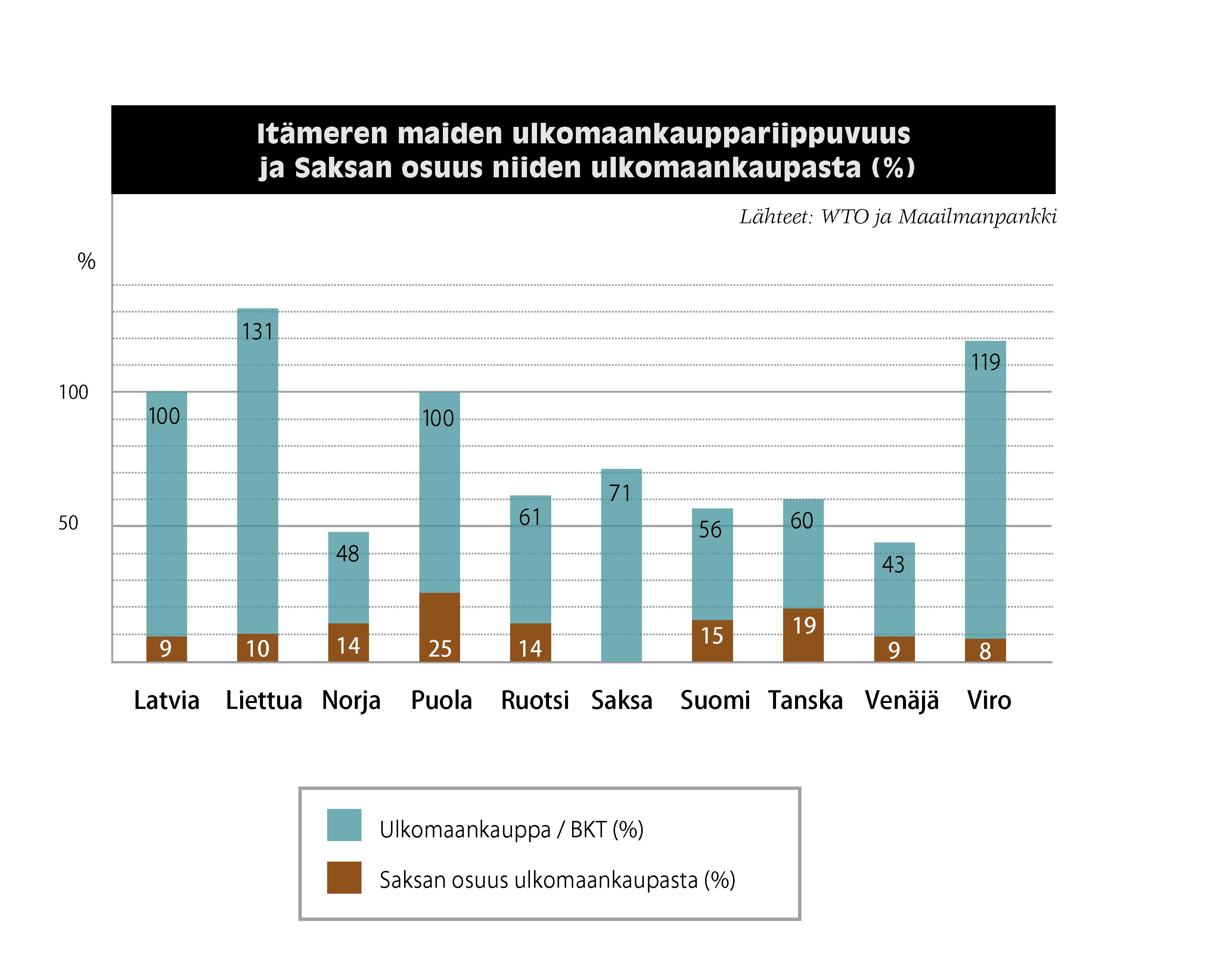 Itämeren maiden ulkomaankauppariippuvuus ja Saksan osuus niiden ulkomaankaupasta (%): Latvia ulkomaankauppa 100 % BKT:sta, Saksan osuus 9 %. Liettua 131/ 10. Norja 48 / 14. Puola 100 / 25. Ruotsi 61 / 14. Saksa 71. Suomi 56 / 15. Tanska 60 / 19. Venäjä 43 / 9. Viro 119 / 8. Lähteet: WTO ja Maailmanpankki.