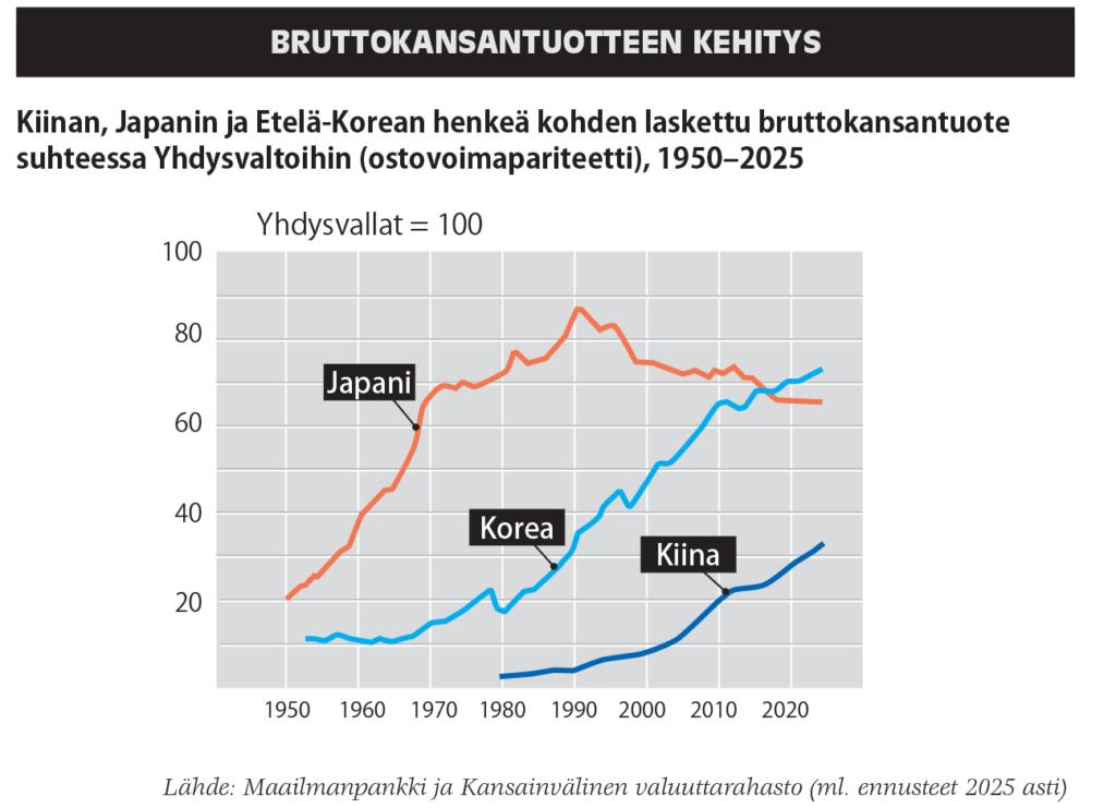 Japanin BKT nousee voimakkaasti 1950–1970 ( 20:stä 70:een) ja jatkaa loivemmin nousua vuoteen 1990 asti (huippu lähes 90) kääntyen lievään laskuun (vuoden 2025 arvio n. 65). Korea pysyy 1950–1970 lähes samalla tasolla (noin 10) nousten 20:een 1970–1980. TÄmän jälkeen alkaa voimakas kasvi, joka on 1990-luvun lopun pientä notkahdusta lukuunottamatta varsin tasainen saavuttan 2010-luvulla indeksin n. 65. TÄmän jälkeen kasvu hidastuu hieman ja arvio vuoden 2025 tasosta on hieman yli 70. Kiina nousee hitaasti vuoden 109+ tasosta n. 5 tasolla 10 vuoteen 2000 mennessä. Tämän jälkeen kasvu hieman kiihtyy indeksin ollessa 20 vuonna 2010. Tuolla vuosikymennellä kasvu on aluksi hitaampaa, mutta 2010-luvun lopulta alkaa nopeampi kasvu, joka jatkuu ennusteessa niin, että arvio vuoden 2025 indeksistä on hieman yli 30.