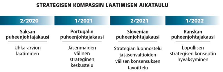 2/2020: Saksan puheenjohtajakaudella uhka-arvion laatiminen. 1/2021: Portugalin puheenjohtajakaudella jäsenmaiden välinen strateginen keskustelu. 2/2021: Slovenian puheenjohtajakaudella strategian luonnostelu ja jäsenvaltioiden välisen konsensuksen tavoittelu. 1/2022: Ranskan puheenjohtajakaudella lopullisen strategisen konseptin hyväksyminen.